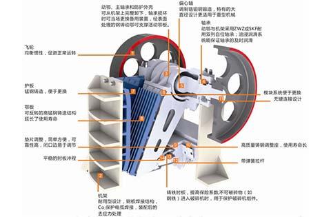 图为颚式破碎机结构图